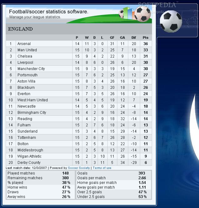 Wonderful European Football League Tables 636 x 665 · 84 kB · png